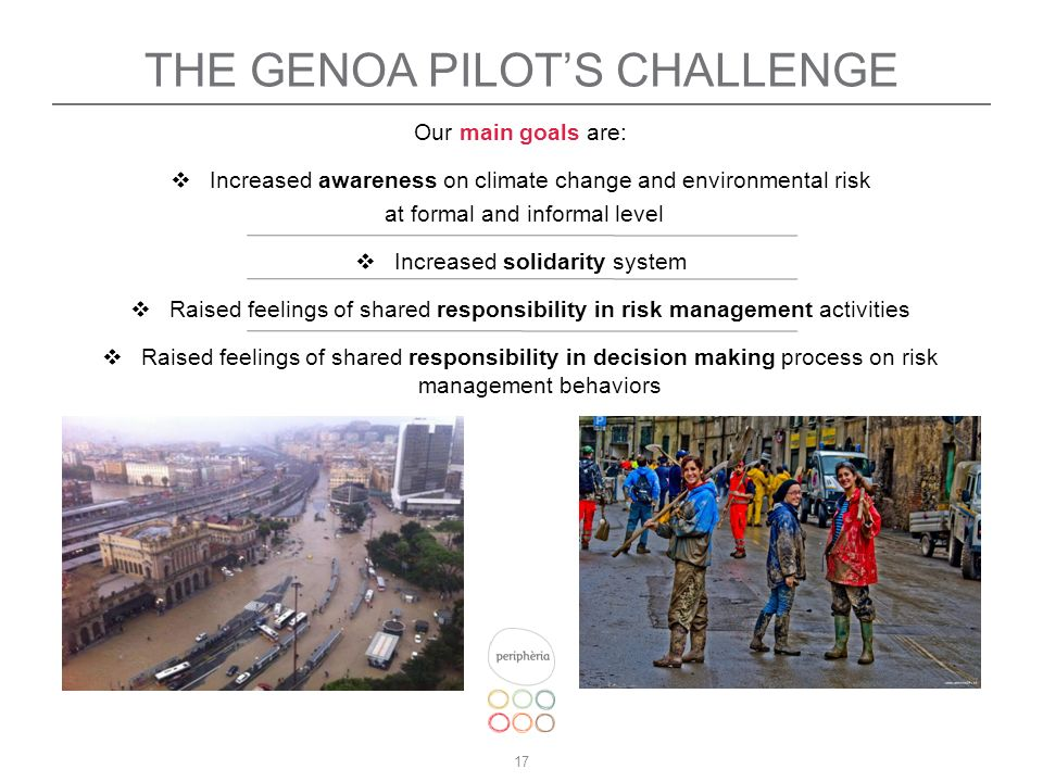 17 THE GENOA PILOTS CHALLENGE Our main goals are: Increased awareness on climate change and environmental risk at formal and informal level Increased solidarity system Raised feelings of shared responsibility in risk management activities Raised feelings of shared responsibility in decision making process on risk management behaviors