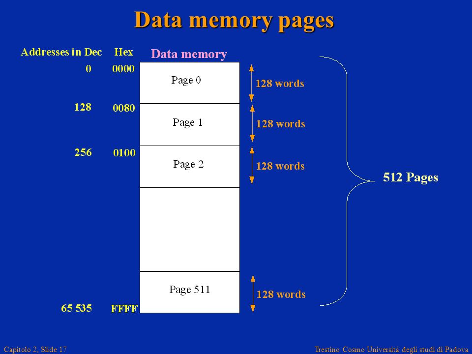 Trestino Cosmo Università degli studi di Padova Capitolo 2, Slide 17 Data memory pages