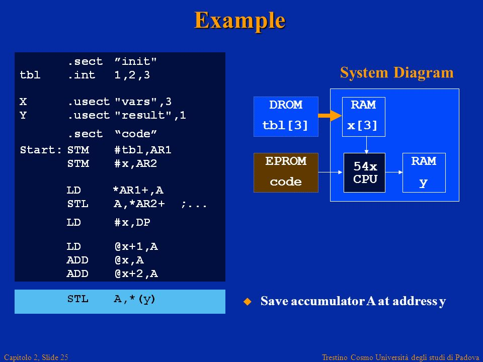 Trestino Cosmo Università degli studi di Padova Capitolo 2, Slide 25Example RAM x[3] RAM y 54x CPU System Diagram DROM tbl[3] EPROM code Save accumulator A at address y