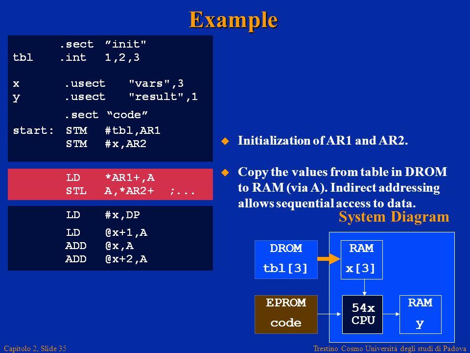 Trestino Cosmo Università degli studi di Padova Capitolo 2, Slide 35Example Initialization of AR1 and AR2. Copy the values from table in DROM to RAM (