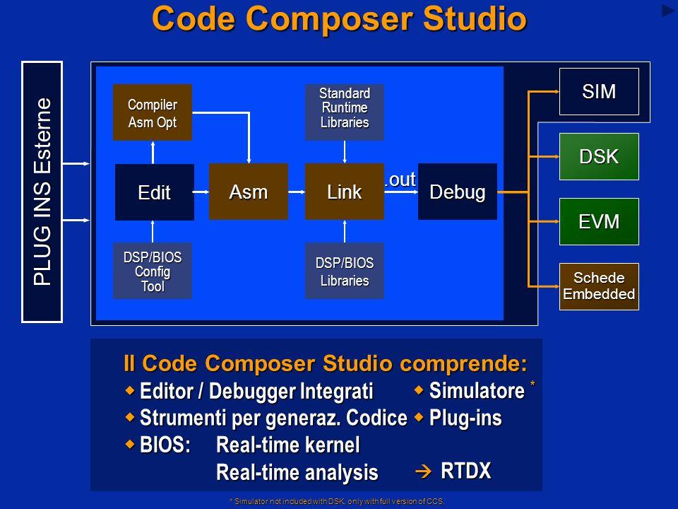 Code Composer Studio Il Code Composer Studio comprende: Editor / Debugger Integrati Editor / Debugger Integrati Simulatore * Simulatore * PLUG INS Esterne Edit SIM Compiler Asm Opt Asm DSK EVM SchedeEmbedded Standard Runtime Libraries Strumenti per generaz.