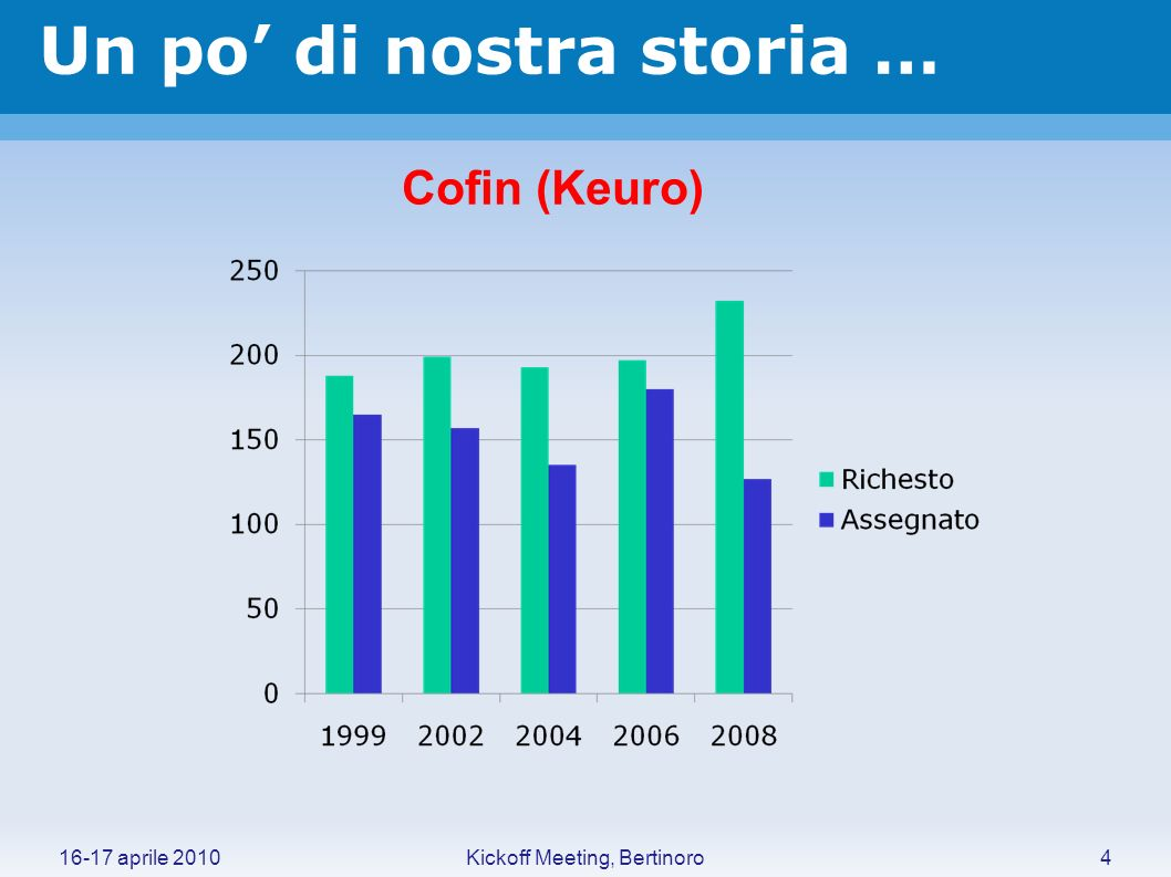 Un po di nostra storia … 16-17 aprile 20104Kickoff Meeting, Bertinoro Cofin (Keuro)