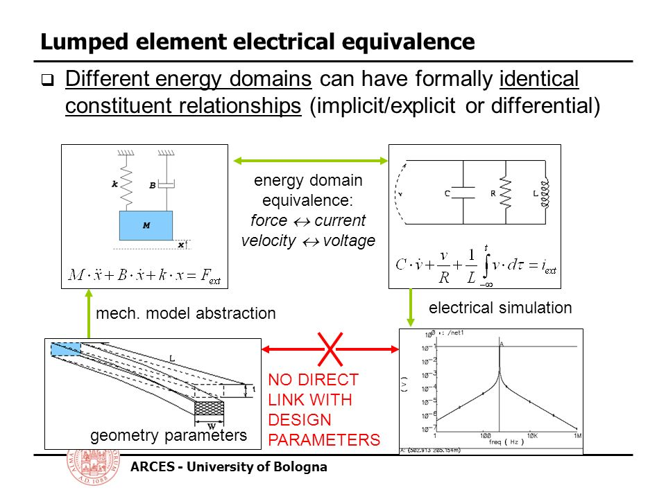 ARCES - University of Bologna Lumped element electrical equivalence Different energy domains can have formally identical constituent relationships (implicit/explicit or differential) geometry parameters mech.