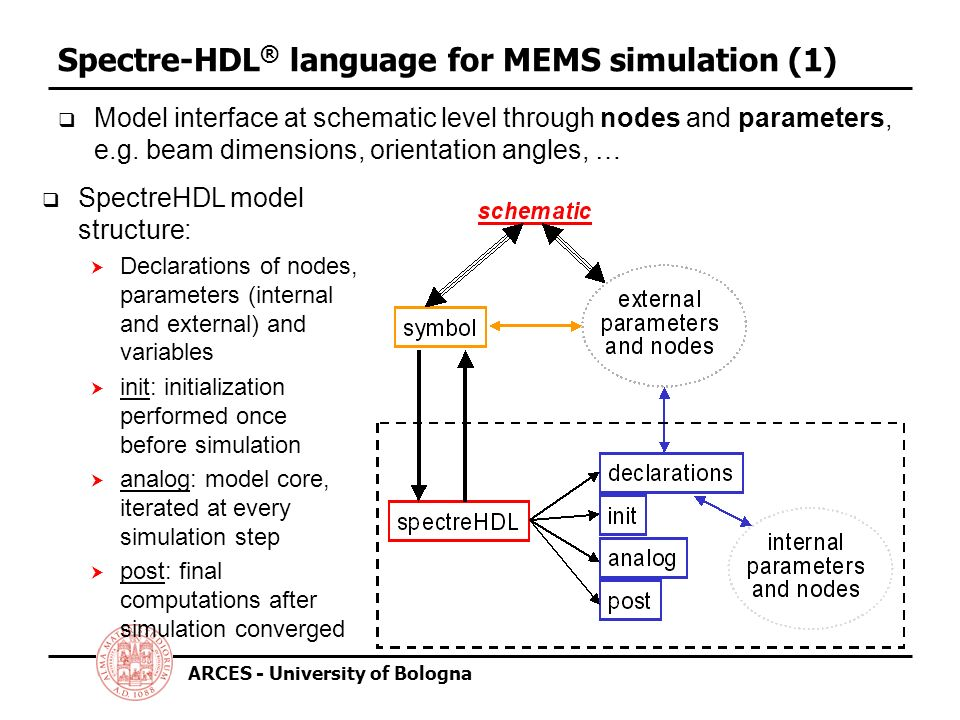 ARCES - University of Bologna Spectre-HDL ® language for MEMS simulation (1) Model interface at schematic level through nodes and parameters, e.g.