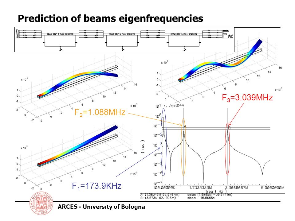 ARCES - University of Bologna Prediction of beams eigenfrequencies F 1 =173.9KHz F 2 =1.088MHz F 3 =3.039MHz