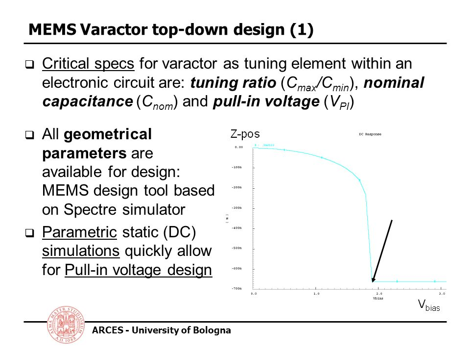 ARCES - University of Bologna MEMS Varactor top-down design (1) Critical specs for varactor as tuning element within an electronic circuit are: tuning ratio (C max /C min ), nominal capacitance (C nom ) and pull-in voltage (V PI ) All geometrical parameters are available for design: MEMS design tool based on Spectre simulator Parametric static (DC) simulations quickly allow for Pull-in voltage design