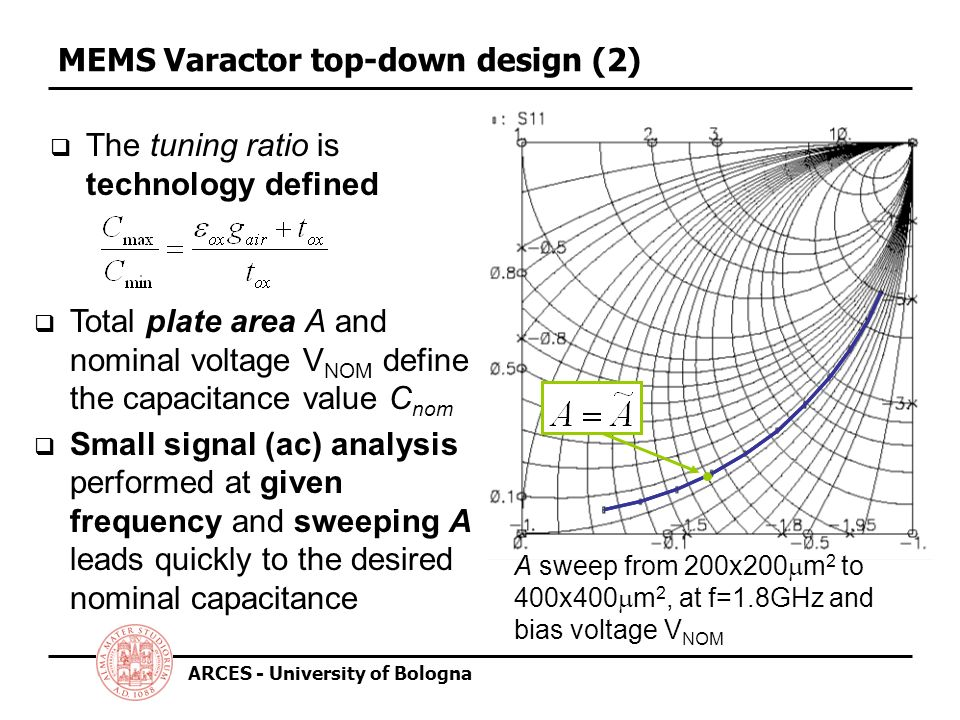 ARCES - University of Bologna MEMS Varactor top-down design (2) The tuning ratio is technology defined A sweep from 200x200 m 2 to 400x400 m 2, at f=1.8GHz and bias voltage V NOM Total plate area A and nominal voltage V NOM define the capacitance value C nom Small signal (ac) analysis performed at given frequency and sweeping A leads quickly to the desired nominal capacitance