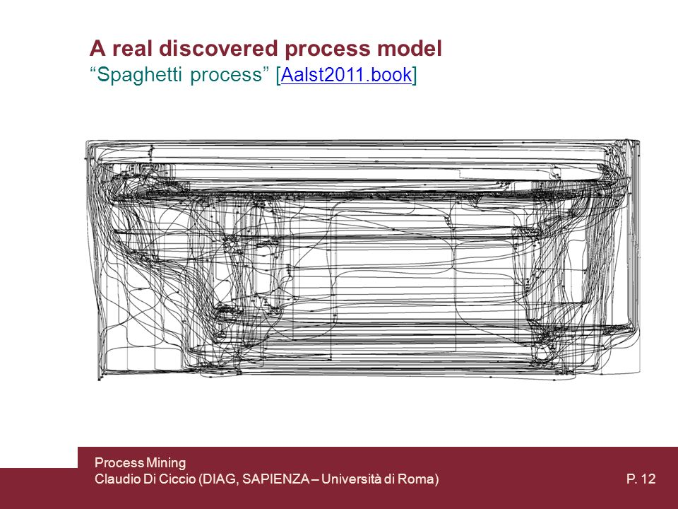A real discovered process model Spaghetti process [ Aalst2011.book ] Aalst2011.book Process Mining Claudio Di Ciccio (DIAG, SAPIENZA – Università di Roma) P.