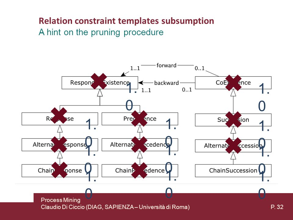 Relation constraint templates subsumption A hint on the pruning procedure 1.