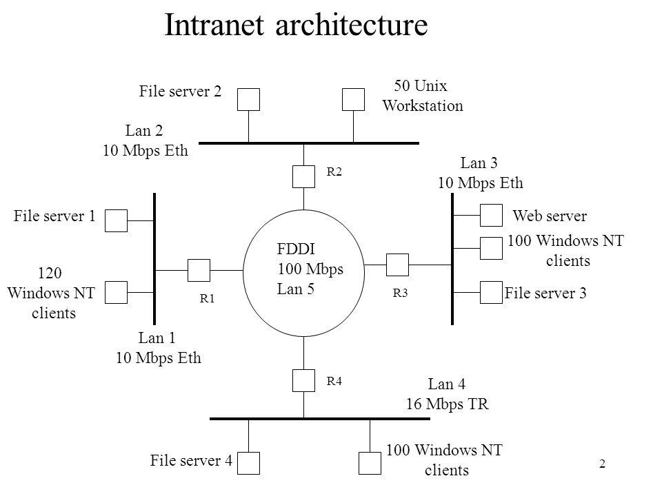 2 FDDI 100 Mbps Lan 5 R1 R3 R2 R4 Lan 1 10 Mbps Eth Lan 2 10 Mbps Eth Lan 3 10 Mbps Eth Lan 4 16 Mbps TR File server 4 File server 2 Web server 100 Windows NT clients File server 3 120 Windows NT clients File server 1 50 Unix Workstation Intranet architecture 100 Windows NT clients