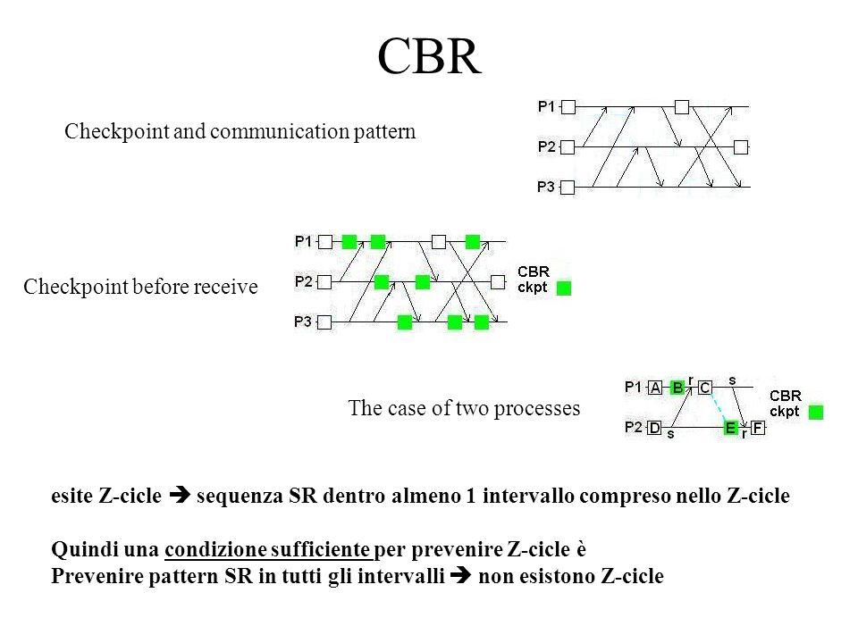 CBR Checkpoint and communication pattern Checkpoint before receive The case of two processes esite Z-cicle sequenza SR dentro almeno 1 intervallo comp