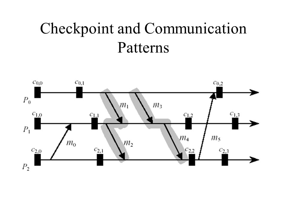 Checkpoint and Communication Patterns