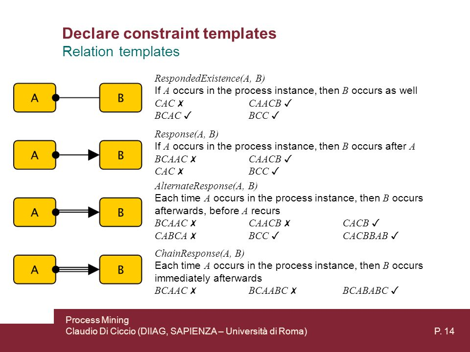 Declare constraint templates P.
