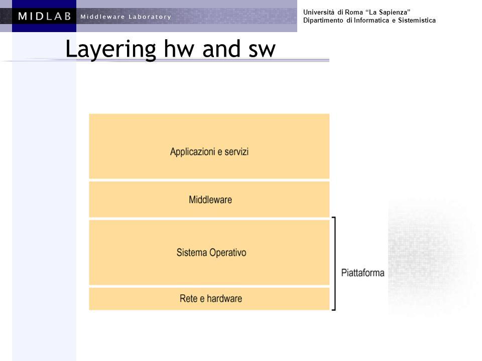 Università di Roma La Sapienza Dipartimento di Informatica e Sistemistica Layering hw and sw