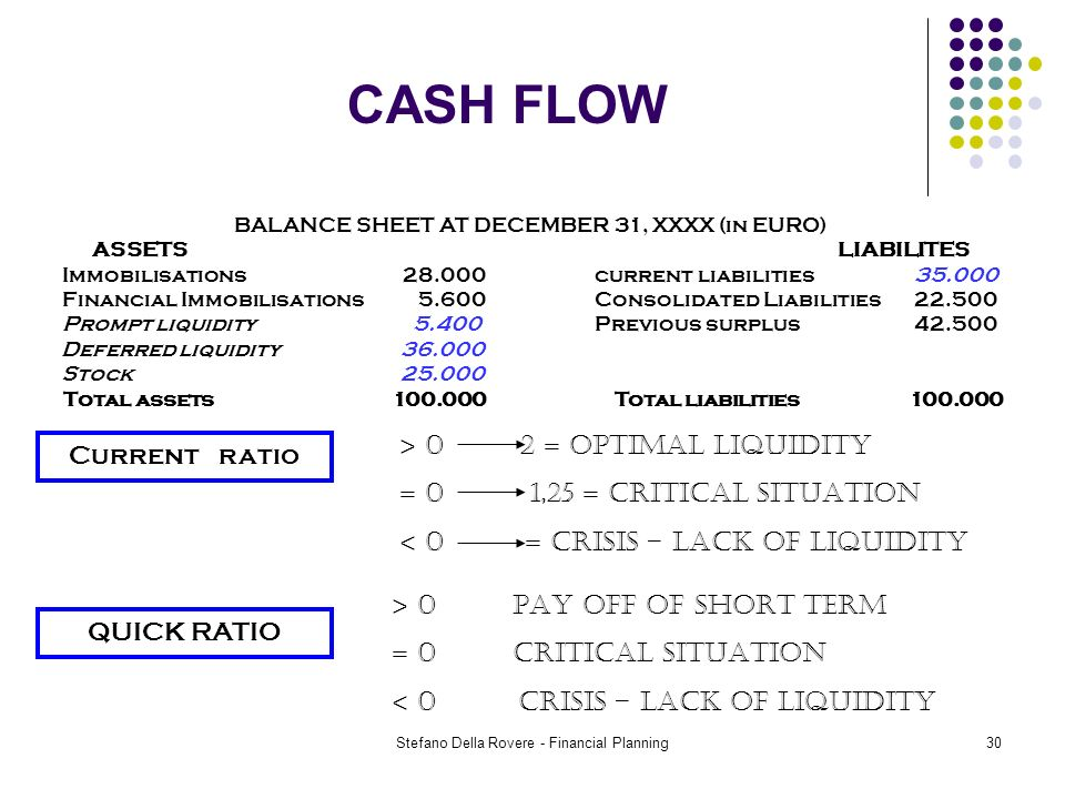 Stefano Della Rovere - Financial Planning30 CASH FLOW BALANCE SHEET AT DECEMBER 31, XXXX (in EURO) ASSETSLIABILITES Immobilisations 28.000current liabilities35.000 Financial Immobilisations 5.600Consolidated Liabilities22.500 Prompt liquidity 5.400Previous surplus42.500 Deferred liquidity 36.000 Stock 25.000 Total assets 100.000 Total liabilities 100.000 Current ratio QUICK RATIO > 0 2 = OPTIMAL LIQUIDITY = 0 1,25 = CRITICAL SITUATION < 0 = CRISIS – LACK OF LIQUIDITY > 0 PAY OFF OF SHORT TERM = 0 CRITICAL SITUATION < 0 CRISIS – LACK OF LIQUIDITY