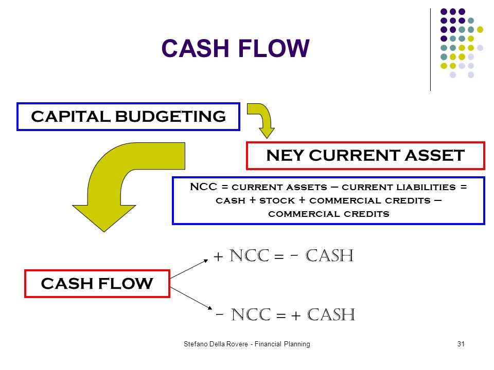 Stefano Della Rovere - Financial Planning31 CASH FLOW CAPITAL BUDGETING NEY CURRENT ASSET CASH FLOW NCC = current assets – current liabilities = cash + stock + commercial credits – commercial credits + NCC = - CASH - NCC = + CASH