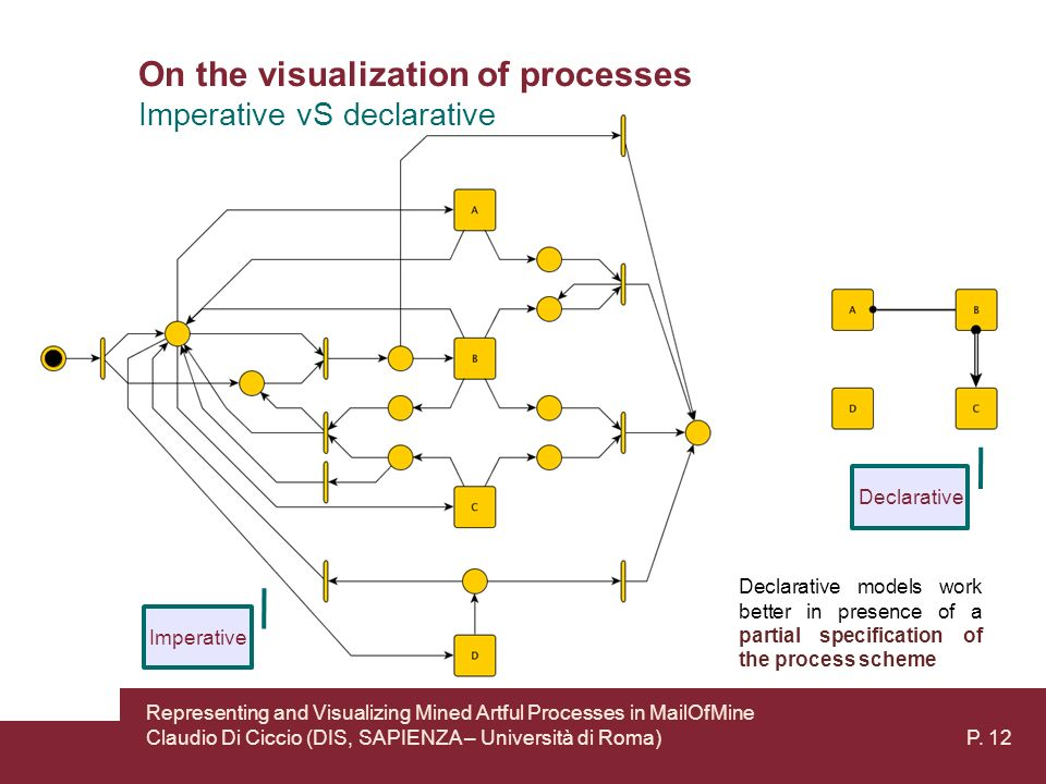 On the visualization of processes Representing and Visualizing Mined Artful Processes in MailOfMine Claudio Di Ciccio (DIS, SAPIENZA – Università di Roma) P.