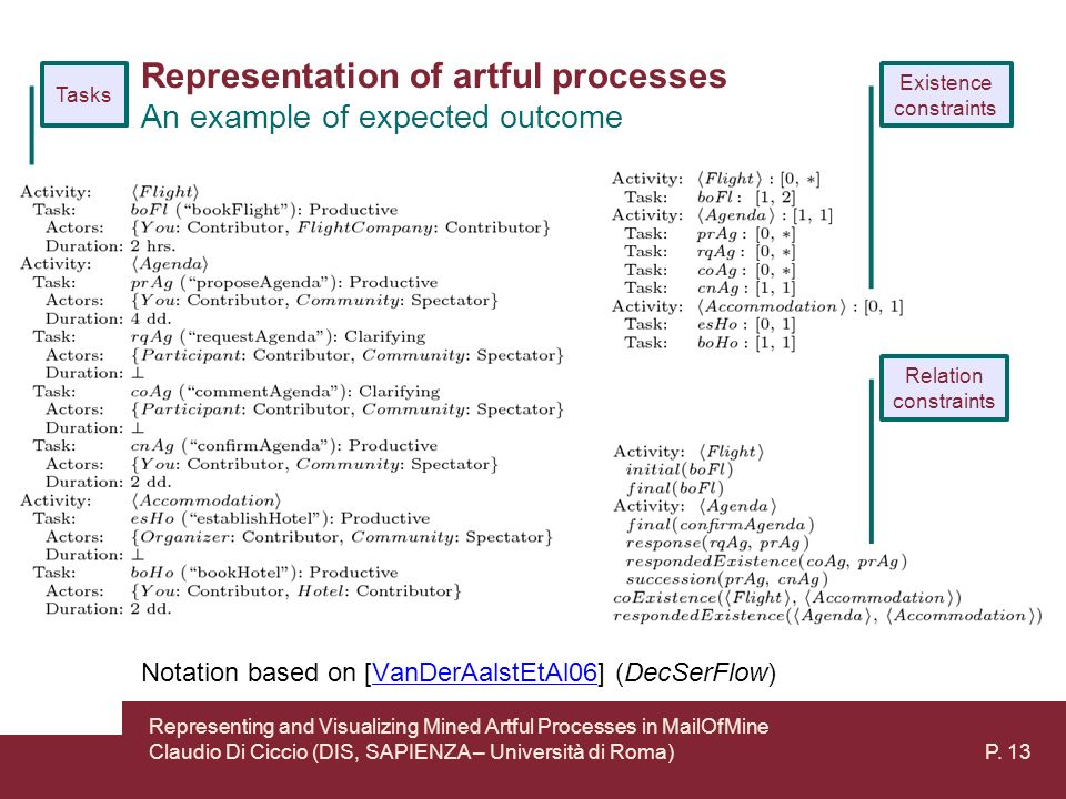 Representation of artful processes An example of expected outcome Existence constraints Relation constraints Tasks Notation based on [VanDerAalstEtAl06] (DecSerFlow)VanDerAalstEtAl06 Representing and Visualizing Mined Artful Processes in MailOfMine Claudio Di Ciccio (DIS, SAPIENZA – Università di Roma) P.