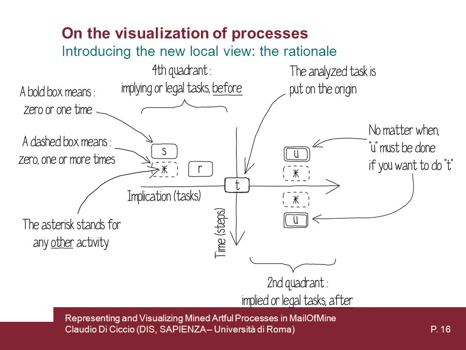 On the visualization of processes Introducing the new local view: the rationale Representing and Visualizing Mined Artful Processes in MailOfMine Claudio Di Ciccio (DIS, SAPIENZA – Università di Roma) P.