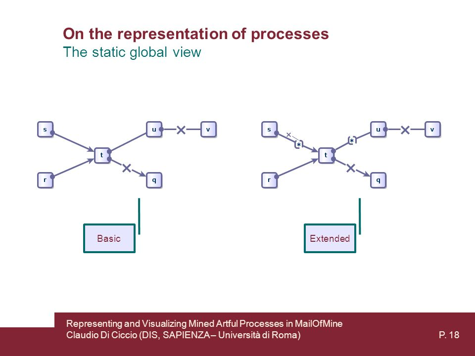 On the representation of processes The static global view BasicExtended Representing and Visualizing Mined Artful Processes in MailOfMine Claudio Di Ciccio (DIS, SAPIENZA – Università di Roma) P.