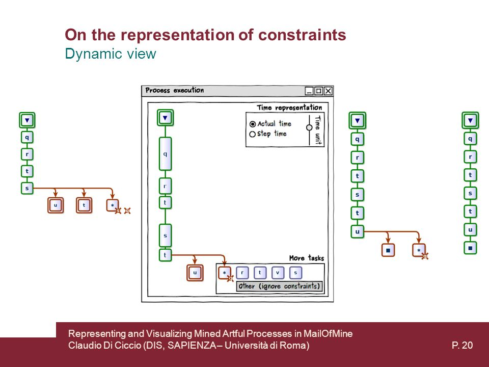On the representation of constraints Dynamic view Representing and Visualizing Mined Artful Processes in MailOfMine Claudio Di Ciccio (DIS, SAPIENZA – Università di Roma) P.