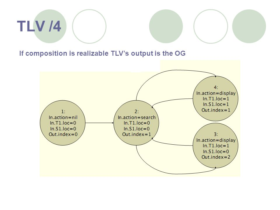 TLV /4 If composition is realizable TLVs output is the OG