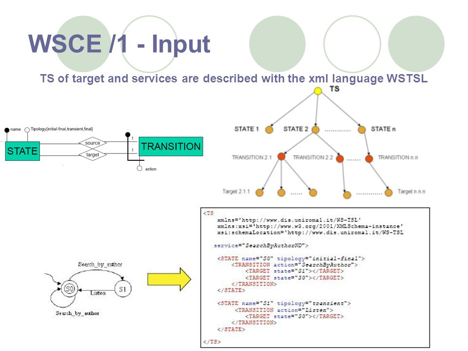 WSCE /1 - Input TS of target and services are described with the xml language WSTSL