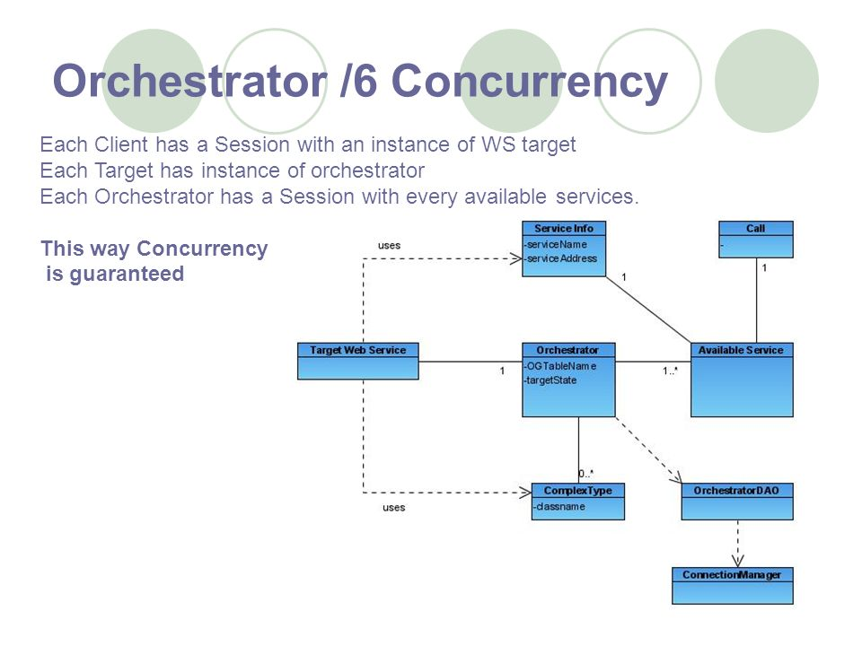Orchestrator /6 Concurrency Each Client has a Session with an instance of WS target Each Target has instance of orchestrator Each Orchestrator has a Session with every available services.