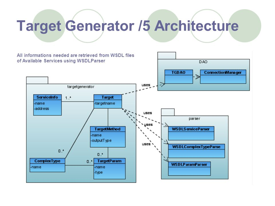 Target Generator /5 Architecture All informations needed are retrieved from WSDL files of Available Services using WSDLParser