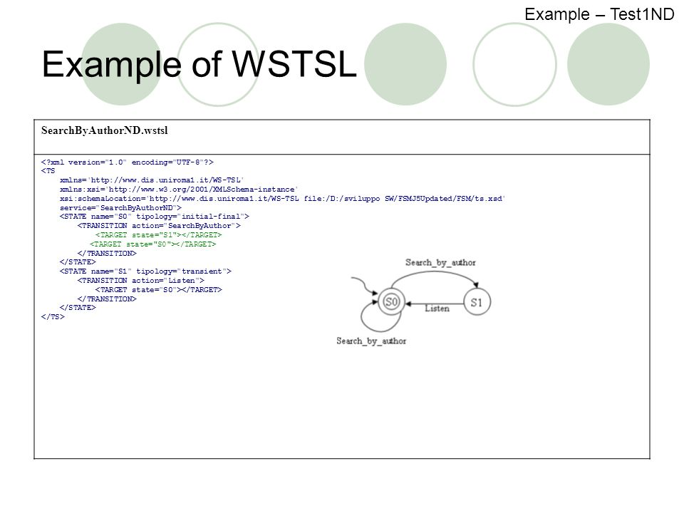 Example of WSTSL SearchByAuthorND.wstsl <TS xmlns= http://www.dis.uniroma1.it/WS-TSL xmlns:xsi= http://www.w3.org/2001/XMLSchema-instance xsi:schemaLocation= http://www.dis.uniroma1.it/WS-TSL file:/D:/sviluppo SW/FSMJ5Updated/FSM/ts.xsd service= SearchByAuthorND > Example – Test1ND