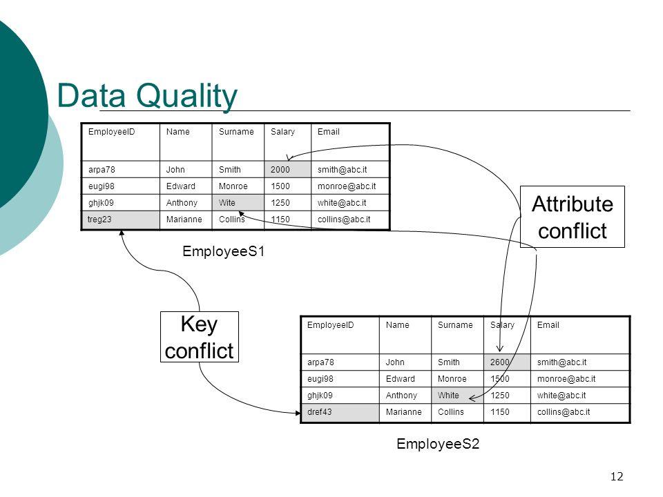 12 Data Quality EmployeeIDNameSurnameSalaryEmail arpa78JohnSmith2600smith@abc.it eugi98EdwardMonroe1500monroe@abc.it ghjk09AnthonyWhite1250white@abc.i