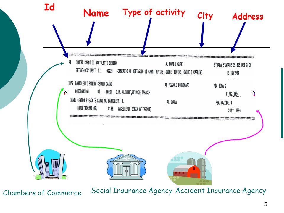 16 Privacy-aware Record Matching - 1 AB A B Secure set intersection: (i) matching esatto; (ii) non di record; (iii) costosi Private data sharing: (i) matching esatto; (ii) schema un-aware