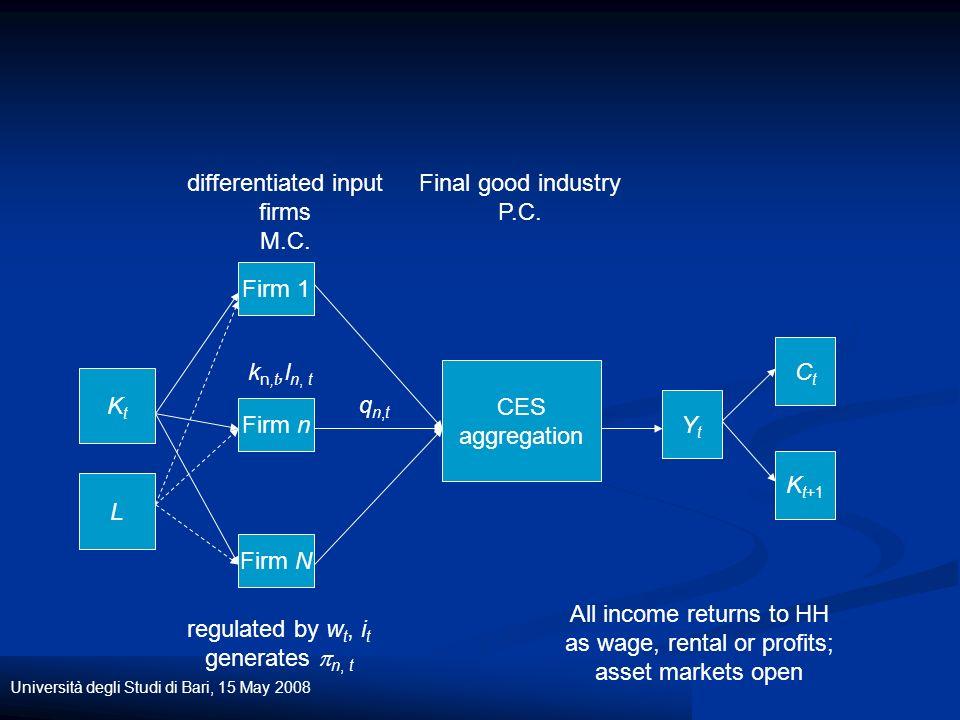 Università degli Studi di Bari, 15 May 2008 KtKt L Firm 1 Firm n Firm N k n,t,l n, t differentiated input firms M.C.