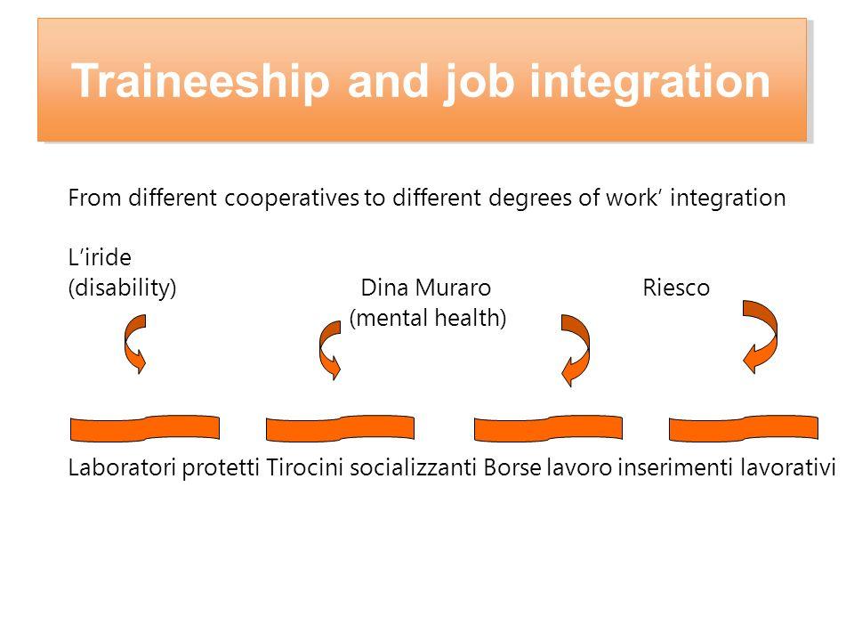 From different cooperatives to different degrees of work integration Liride (disability)Dina Muraro Riesco (mental health) Laboratori protetti Tirocin