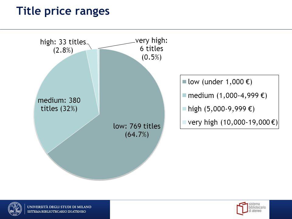 Title price ranges SISTEMA BIBLIOTECARIO DI ATENEO