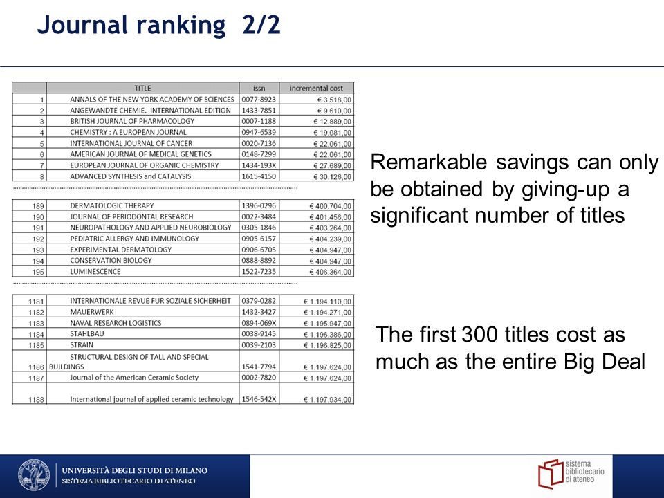 Journal ranking 2/2 Remarkable savings can only be obtained by giving-up a significant number of titles The first 300 titles cost as much as the entire Big Deal