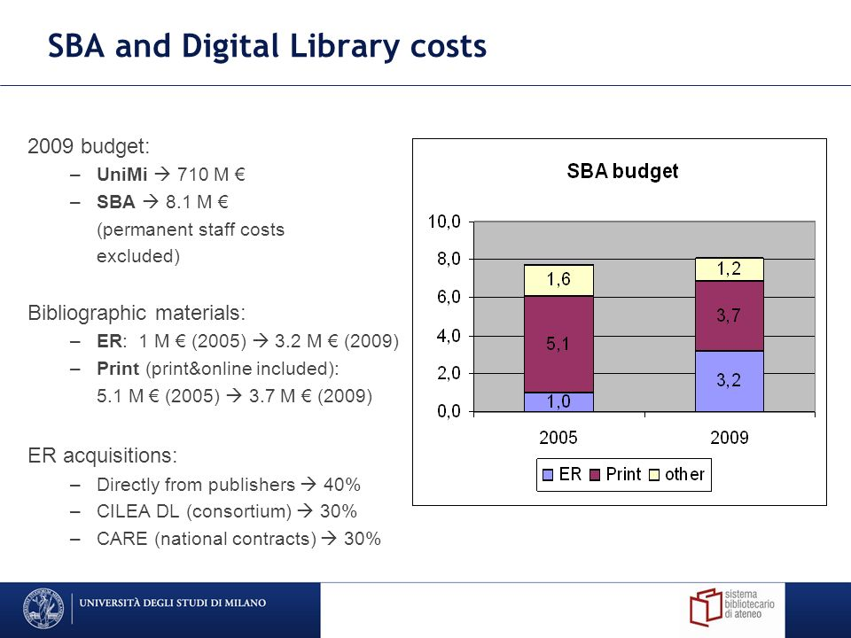 SBA and Digital Library costs 2009 budget: –UniMi 710 M –SBA 8.1 M (permanent staff costs excluded) Bibliographic materials: –ER: 1 M (2005) 3.2 M (2009) –Print (print&online included): 5.1 M (2005) 3.7 M (2009) ER acquisitions: –Directly from publishers 40% –CILEA DL (consortium) 30% –CARE (national contracts) 30%
