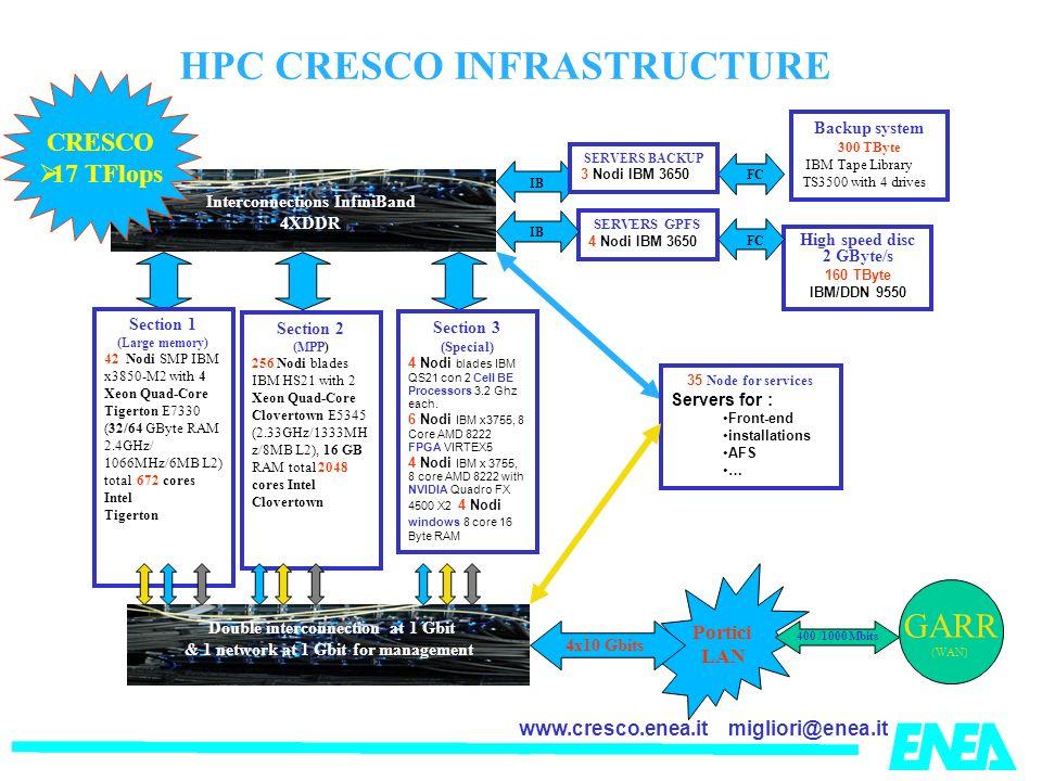 migliori@enea.itwww.cresco.enea.it HPC CRESCO INFRASTRUCTURE Portici LAN Interconnections InfiniBand 4XDDR SERVERS GPFS 4 Nodi IBM 3650 IBFC High speed disc 2 GByte/s 160 TByte IBM/DDN 9550 Backup system 300 TByte IBM Tape Library TS3500 with 4 drives SERVERS BACKUP 3 Nodi IBM 3650 FCIB GARR (WAN) Section 1 (Large memory) 42 Nodi SMP IBM x3850-M2 with 4 Xeon Quad-Core Tigerton E7330 (32/64 GByte RAM 2.4GHz/ 1066MHz/6MB L2) total 672 cores Intel Tigerton Section 3 (Special) 4 Nodi blades IBM QS21 con 2 Cell BE Processors 3.2 Ghz each.