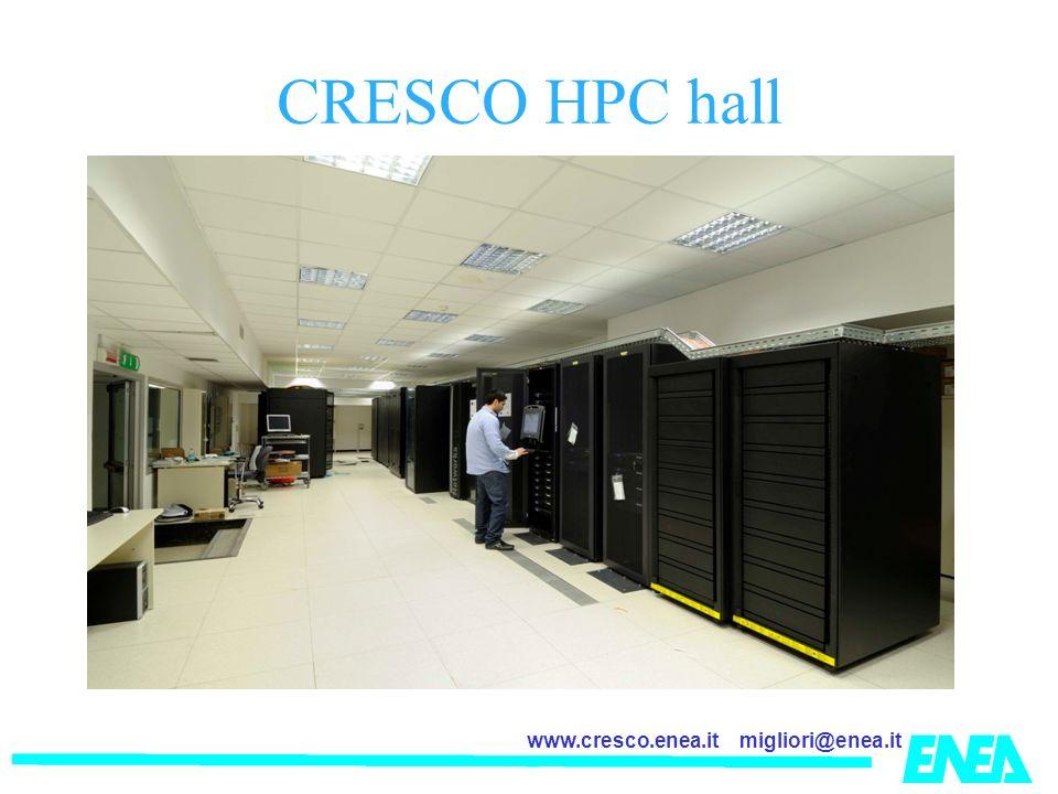 migliori@enea.itwww.cresco.enea.it CRESCO HPC hall