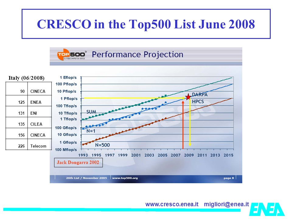 migliori@enea.itwww.cresco.enea.it Jack Dongarra 2002 CRESCO in the Top500 List June 2008 Italy (06/2008) 90CINECA 125ENEA 131ENI 135CILEA 156CINECA 226Telecom