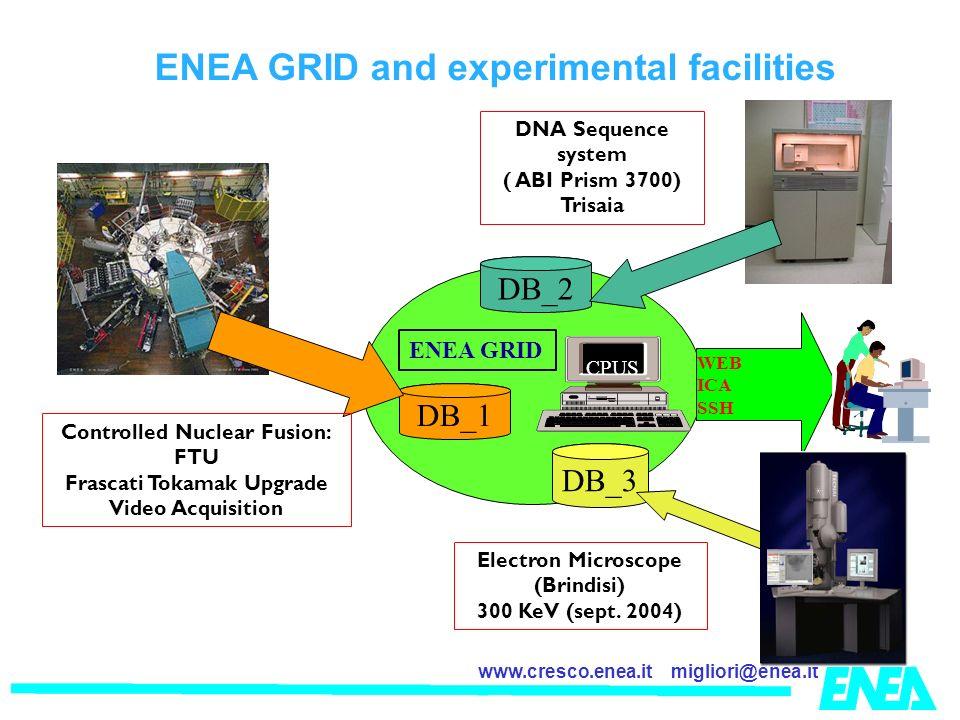 migliori@enea.itwww.cresco.enea.it DB_1 CPUS ENEA GRID WEB ICA SSH DNA Sequence system ( ABI Prism 3700) Trisaia DB_3 DB_2 Electron Microscope (Brindisi) 300 KeV (sept.