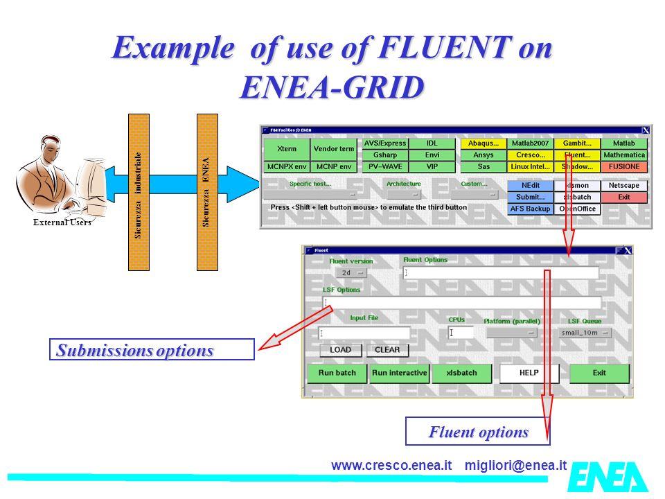 migliori@enea.itwww.cresco.enea.it Submissions options Fluent options Example of use of FLUENT on ENEA-GRID External Users Sicurezza industriale Sicurezza ENEA