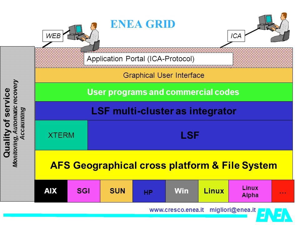 migliori@enea.itwww.cresco.enea.it AFS Geographical cross platform & File System AIX SGI SUN HP WinLinux Linux Alpha … LSF User programs and commercial codes LSF multi-cluster as integrator XTERM Graphical User Interface Application Portal (ICA-Protocol) ICAWEB Quality of service Monitoring, Automatic recovery Accaunting ENEA GRID