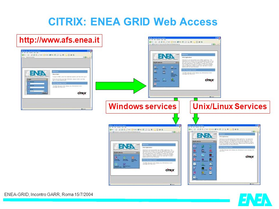 ENEA-GRID, Incontro GARR, Roma 15/7/2004 Windows servicesUnix/Linux Services CITRIX: ENEA GRID Web Access http://www.afs.enea.it