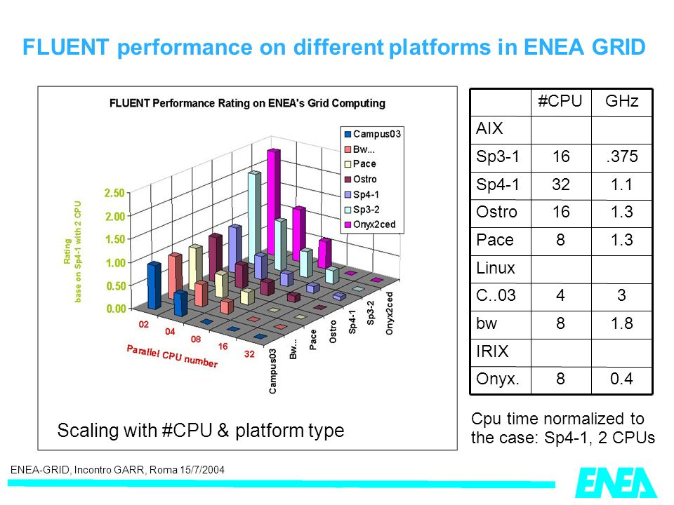 ENEA-GRID, Incontro GARR, Roma 15/7/2004 FLUENT performance on different platforms in ENEA GRID Cpu time normalized to the case: Sp4-1, 2 CPUs GHz#CPU IRIX 0.48Onyx.