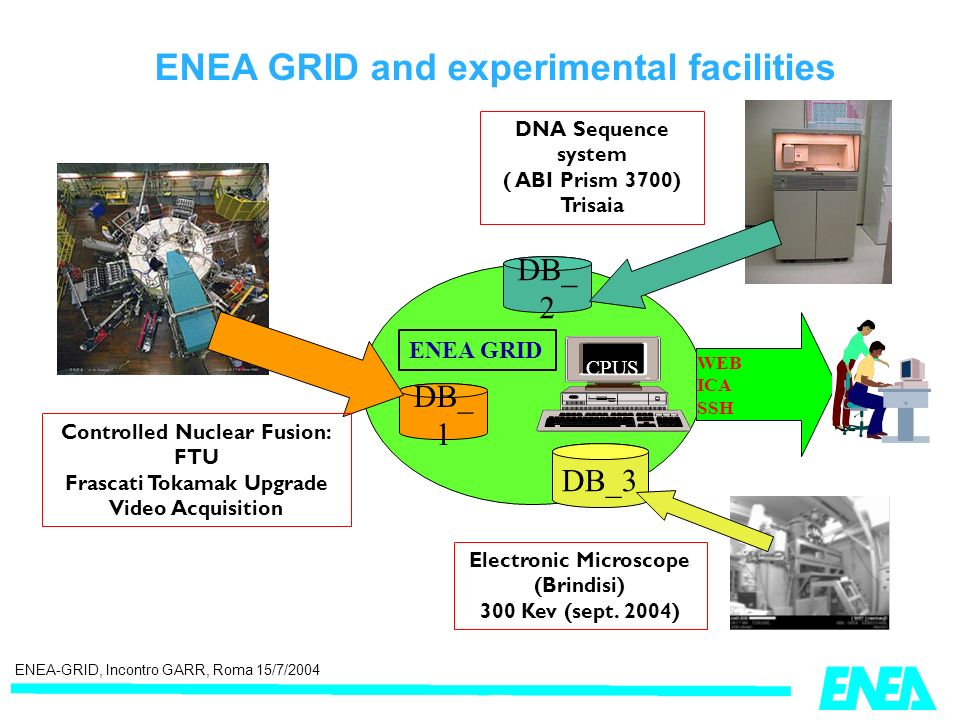 ENEA-GRID, Incontro GARR, Roma 15/7/2004 DB_ 1 CPUS ENEA GRID WEB ICA SSH DNA Sequence system ( ABI Prism 3700) Trisaia DB_3 DB_ 2 Electronic Microscope (Brindisi) 300 Kev (sept.