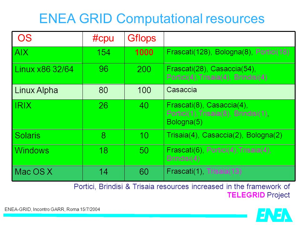 ENEA-GRID, Incontro GARR, Roma 15/7/2004 ENEA GRID Computational resources Portici, Brindisi & Trisaia resources increased in the framework of TELEGRID Project Frascati(6), Portici(4),Trisaia(4), Brindisi(4) 5018Windows Frascati(1), Trisaia(13) 6014Mac OS X Trisaia(4), Casaccia(2), Bologna(2) 108Solaris Frascati(8), Casaccia(4), Portici(1),Trisaia(8), Brindisi(1), Bologna(5) 4026IRIX Casaccia 10080Linux Alpha Frascati(28), Casaccia(54), Portici(4),Trisaia(4), Brindisi(4) 200 96 Linux x86 32/64 Frascati(128), Bologna(8), Portici(18) 1000154AIX Gflops#cpu OS