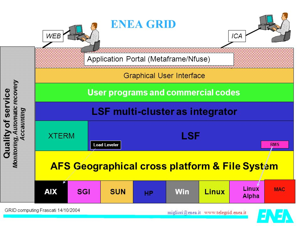 GRID computing Frascati 14/10/2004 migliori@enea.it www.telegrid.enea.it AFS Geographical cross platform & File System AIX SGI SUN HP WinLinux Linux Alpha MAC LSF User programs and commercial codes LSF multi-cluster as integrator XTERM Graphical User Interface Application Portal (Metaframe/Nfuse) ICAWEB Quality of service Monitoring, Automatic recovery Accaunting Load Leveler RMS ENEA GRID
