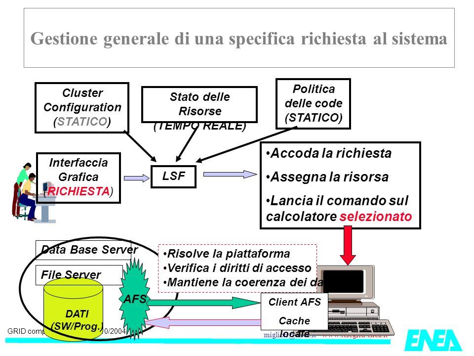 GRID computing Frascati 14/10/2004 migliori@enea.it www.telegrid.enea.it Gestione generale di una specifica richiesta al sistema Interfaccia Grafica (RICHIESTA) LSF Cluster Configuration (STATICO) Stato delle Risorse (TEMPO REALE) Politica delle code (STATICO) Accoda la richiesta Assegna la risorsa Lancia il comando sul calcolatore selezionato DATI (SW/Prog.) File Server Client AFS Cache locale Risolve la piattaforma Verifica i diritti di accesso Mantiene la coerenza dei dati AFS Data Base Server