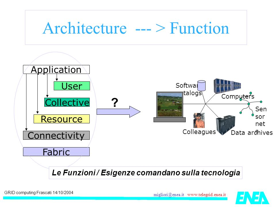 GRID computing Frascati 14/10/2004 migliori@enea.it www.telegrid.enea.it Architecture --- > Function Application Fabric Connectivity Resource Collective User Sen sor net s Data archives Computers Software catalogs Colleagues .